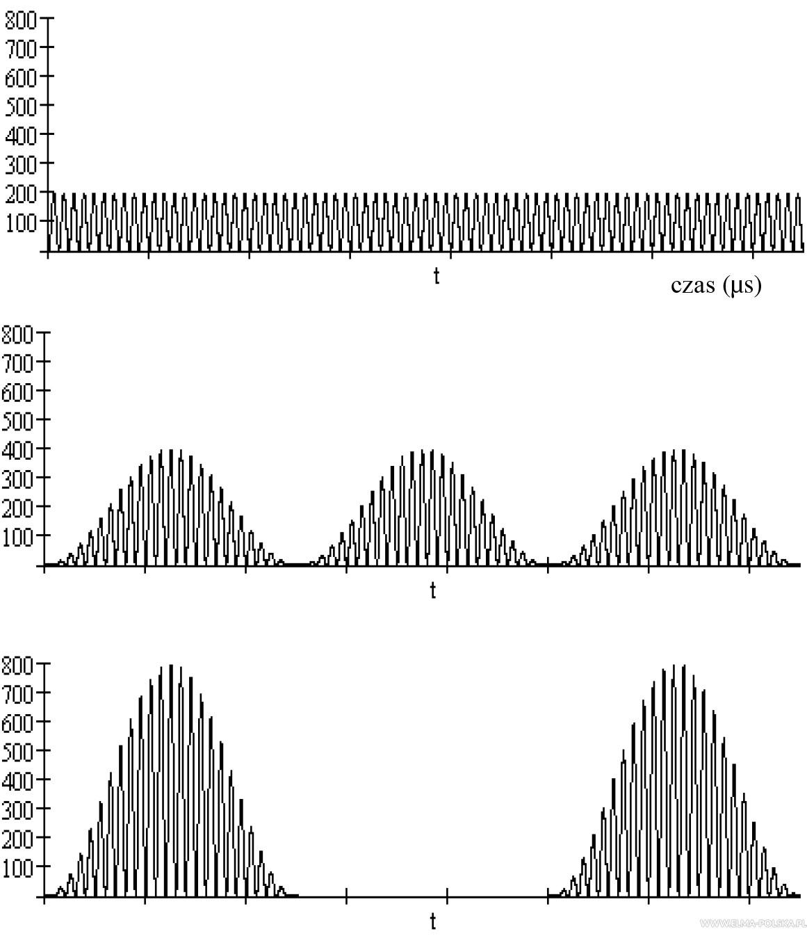 FAQ Wydajność szczytowa ultradźwięków