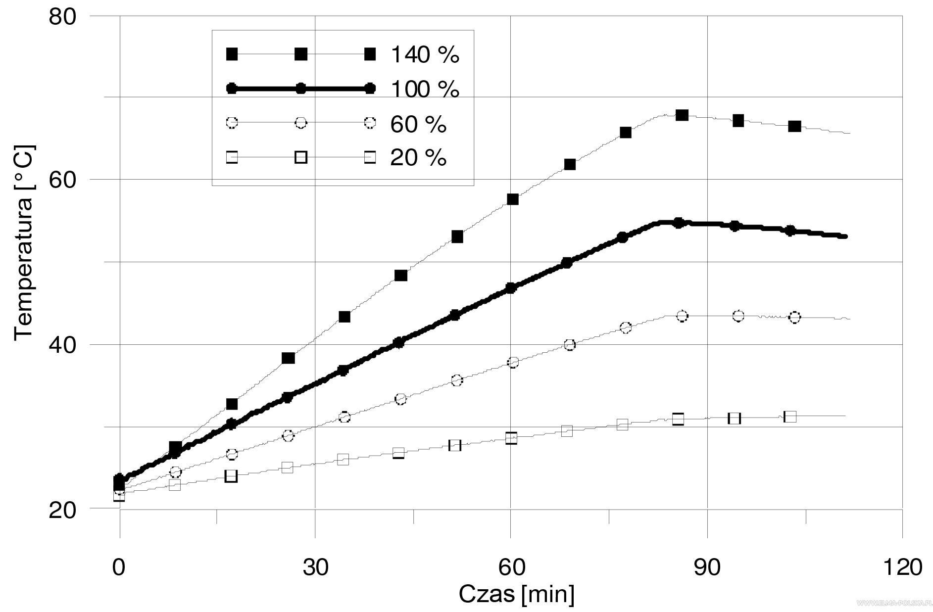 Wzrost temperatury w cieczy w zależności od czasu traktowania ultradźwiękiem